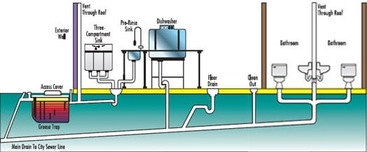 Plumbing With Drainage System Home